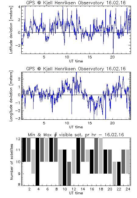 GPS data from KHO